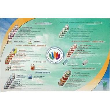 Плакат NUTRICARE (код  9295) описание, отзывы