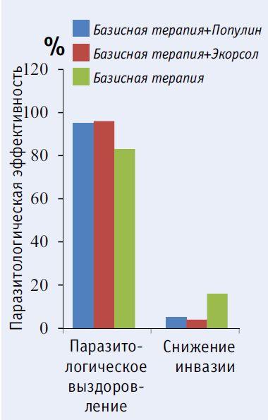 Результаты лечения больных хроническим описторхозом через 3 месяца после лечения