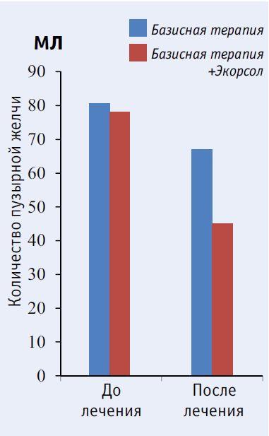 Динамика объемов пузырной желчи у больных хроническим описторхозом через 3 месяца после лечения