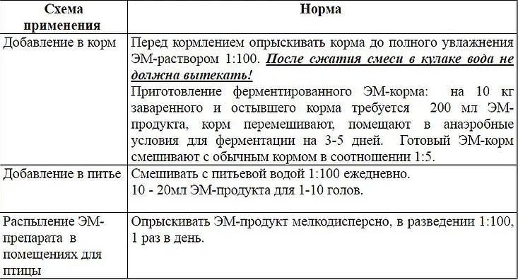 Способ применения «Байкал ЭМ-2» для птицы